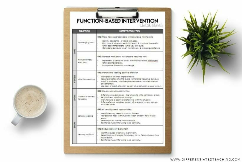 Function-based intervention cheat sheet for behavior interventions